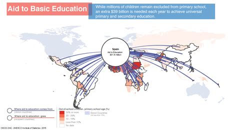 File:Aid to Basic Education, the amount of bilateral and